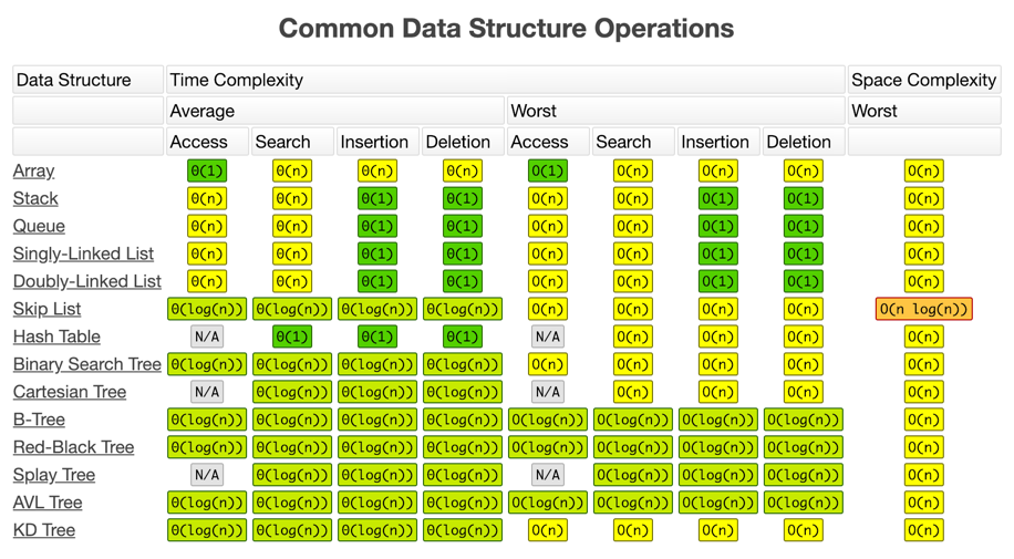 Common-Data-Structure-Operations