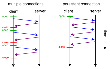 http-connection-comparation