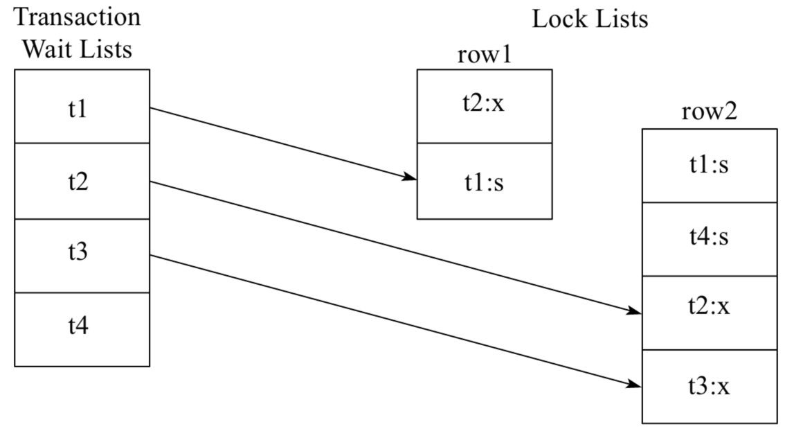 t-lock-state-graph